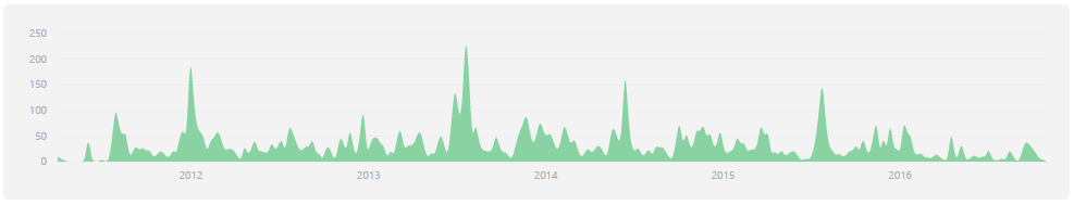 Activity of Bootstrap (an open-source project) since 2011